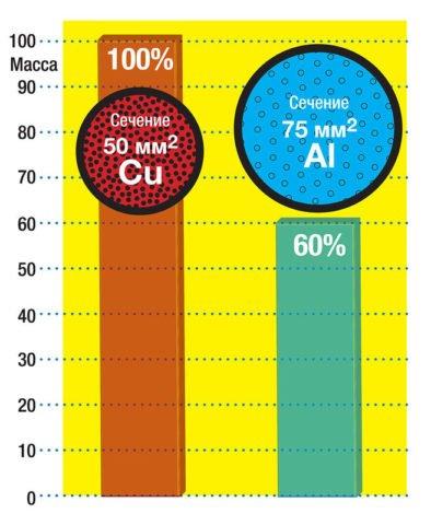 Сравнение медного и алюминиевого провода