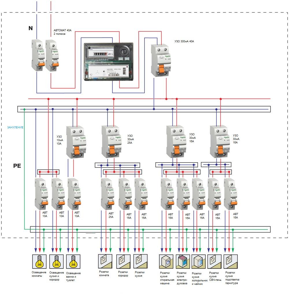 «Европейская» схема электроснабжения квартиры