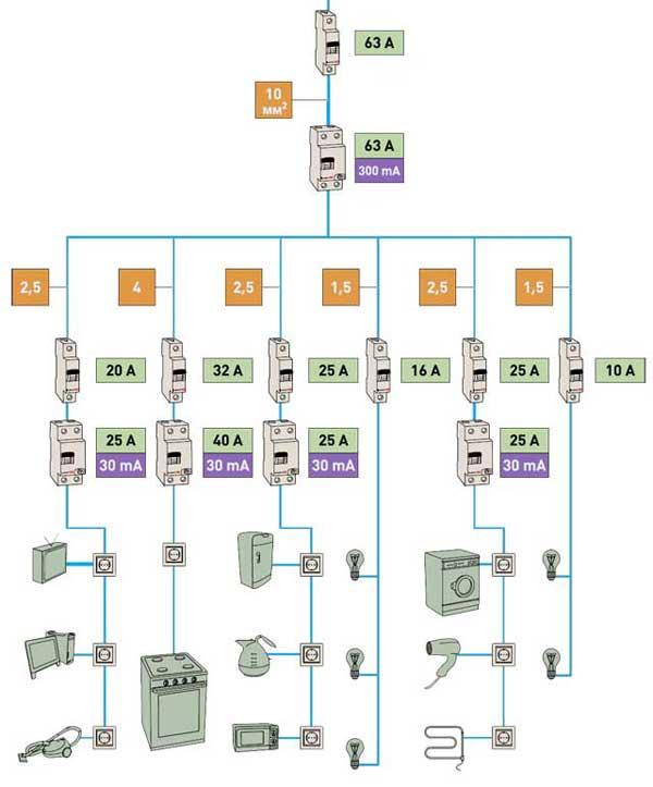 Схема квартир проводки
