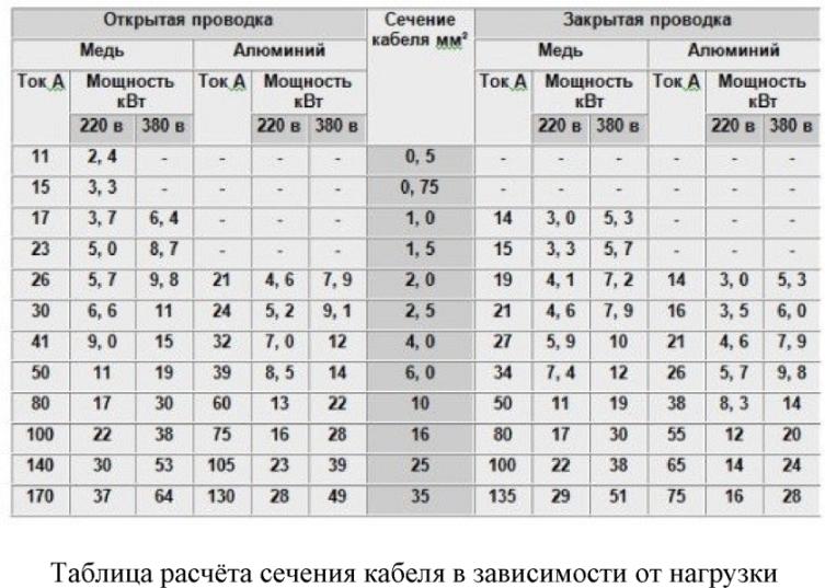 Таблица расчета сечения провода