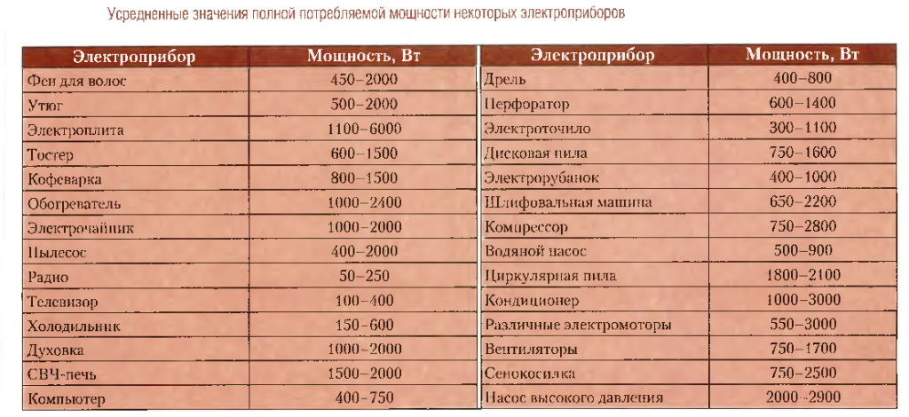 Примерная мощность различных электроприборов