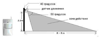 Зона действия настенного датчика движения