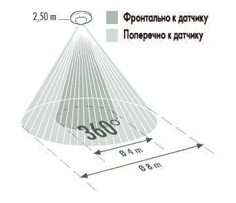 Зона действия потолочного датчика движения