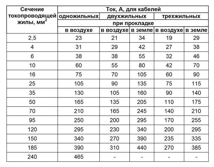 На фото представлена таблица выбора сечения провода из ПУЭ для алюминиевых проводников