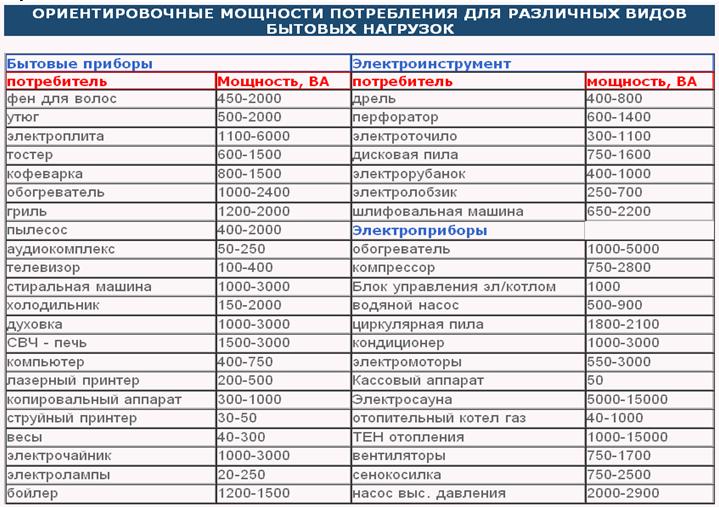 На фото представлены номинальные мощности различных электроприборов