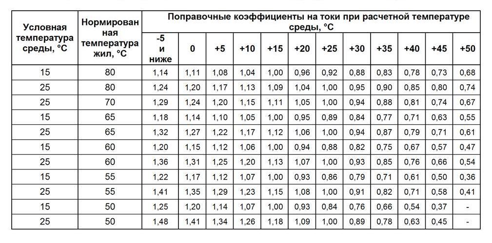 Поправочные коэффициенты в зависимости от температурных условий