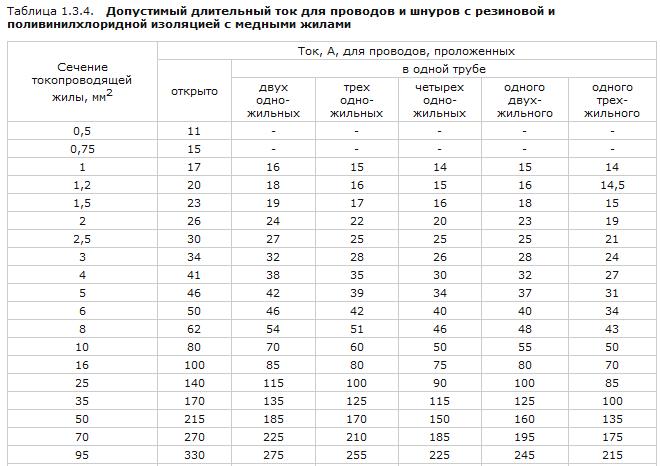 Таблица выбора сечения провода для медных проводников