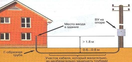 На фото представлен ввод в дом с установкой счетчика на столбе