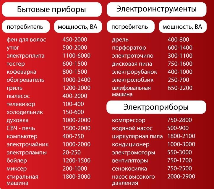 Таблица номинальных мощностей различных электроприборов