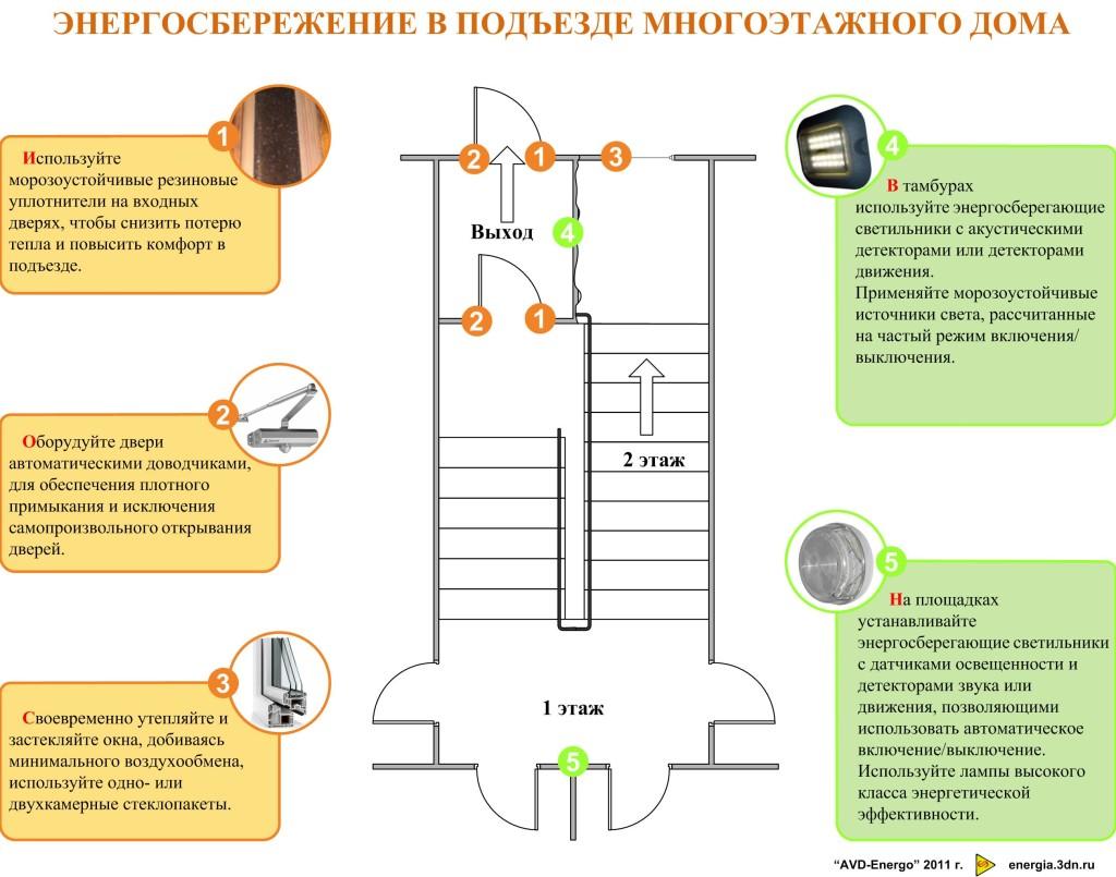 Принципы энергосбережения в многоэтажных домах