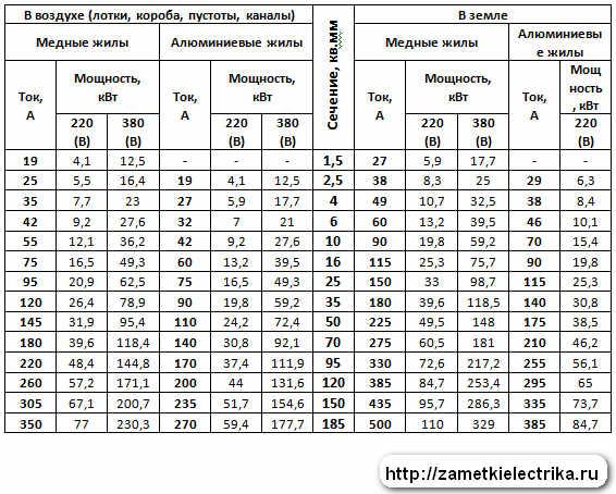 Сводная таблица выбора сечения проводников по номинальному току