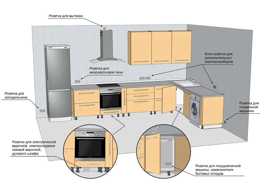 На фото представлен вариант размещения розеток на кухне