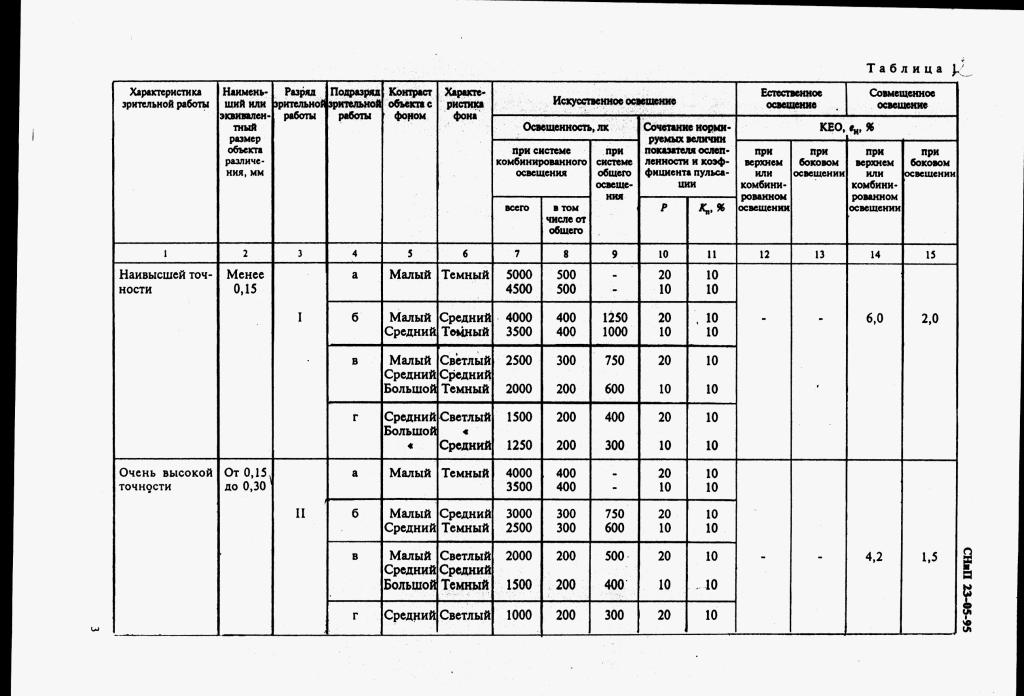 На фото представлена таблица норм освещенности производственных помещений