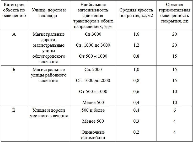 Нормы освещения в зависимости от категории объекта