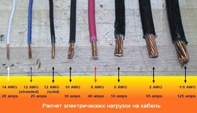 Как узнать пропускную мощность провода