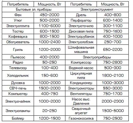 На фото представлена примерная мощность различных электроприборов