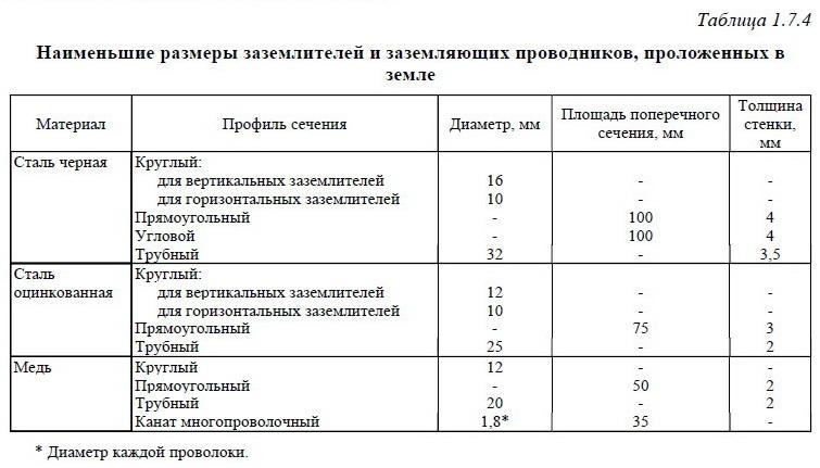 На фото представлена таблица выбора сечения проводников для монтажа искусcтвенного заземлителя