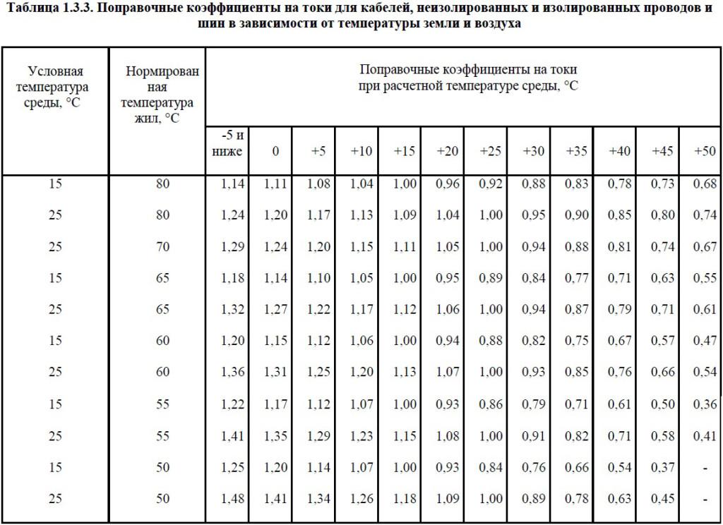 Поправочные коэффициенты из табл. 1.3.3 ПУЭ