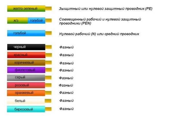 Правила цветового обозначения проводов