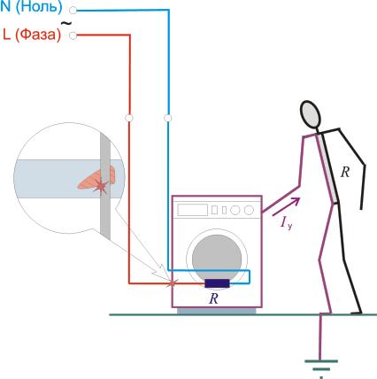 Протекание тока при отсутствии защитного заземления