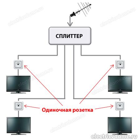 Схема подключения ТВ розеток звездой