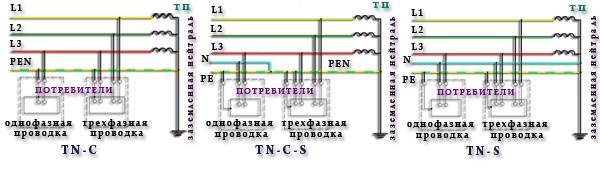 Системы заземления в сетях с глухозаземленной нейтралью