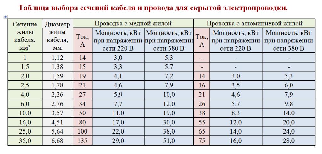 Сводная таблица выбора сечения провода