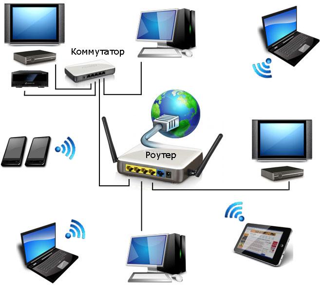 Принцип построения локальной сети в квартире