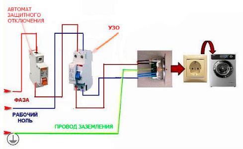 Схема подключения розетки для стиральной машины отдельной группой