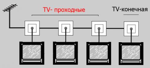 Схема подключения ТВ розеток шлейфом