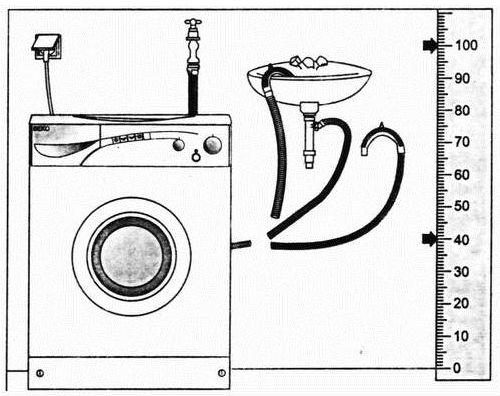 Выбор места установки розетки для стиральной машины