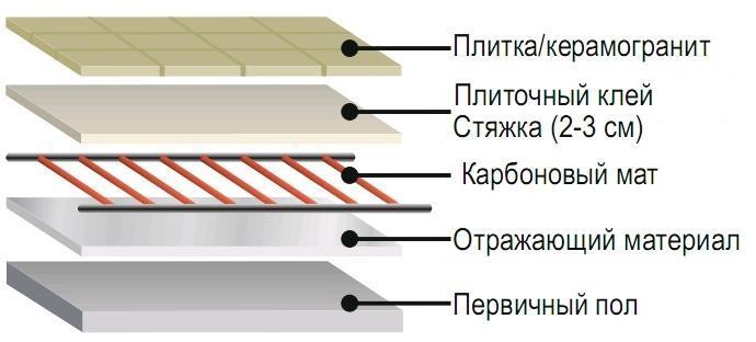 Монтаж теплого пола в слое плиточного клея