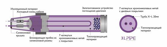 Жидкостный электрический теплый пол