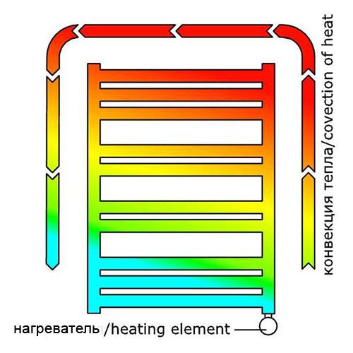 Циркуляция теплоносителя в полотенцесушителе
