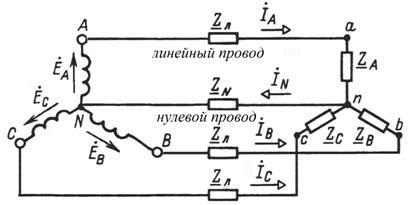 Что такое нулевой провод?