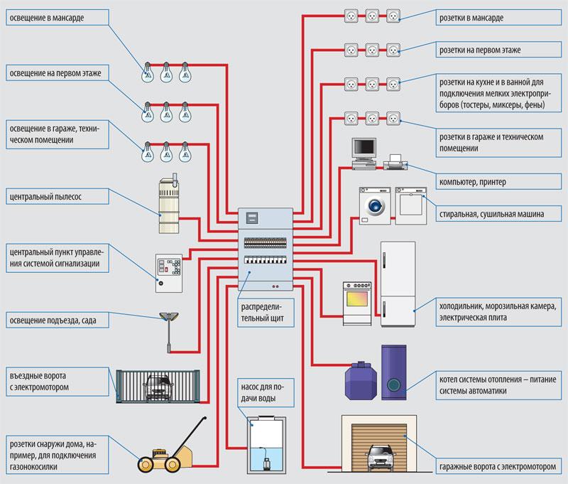 Схема электрической сети частного дома