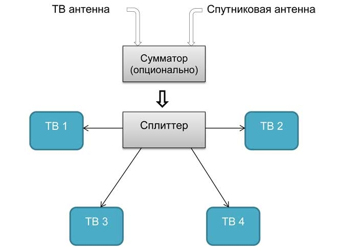 Схема подключения ТВ розеток «звезда»