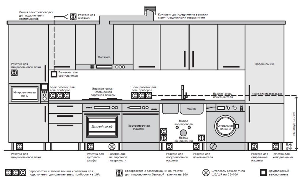Схематическое расположение кухонного оборудования, и оптимальные места для размещения розеток под него