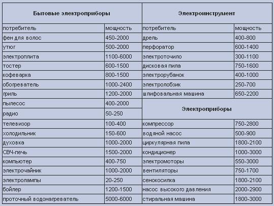 Таблица мощностей различных электроприборов