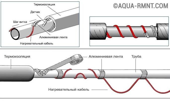 На фото продемонстрированно расположение датчика терморегулятора в полотенцесушителе с греющим кабелем