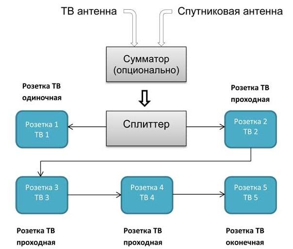 Смешанная схема подключения телевизионных розеток