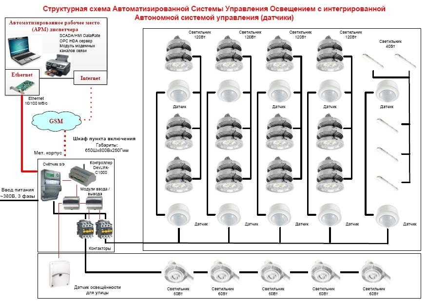 Автоматические системы управления освещением лестниц