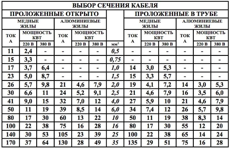 На фото представлена таблица выбора сечения проводов