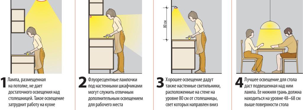 Правильный выбор расположения светильников на кухне