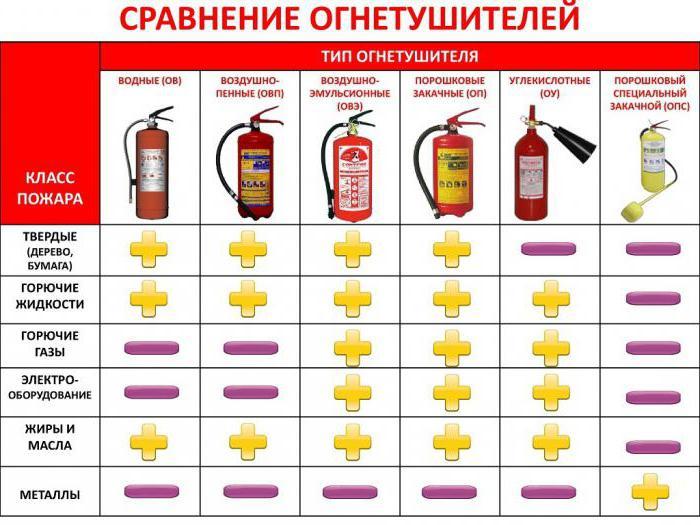 Виды, аббревиатура и внешний вид различных огнетушителей