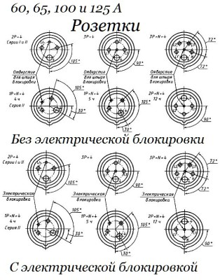 На фото представлено расположение контактов у розеток различных конфигураций