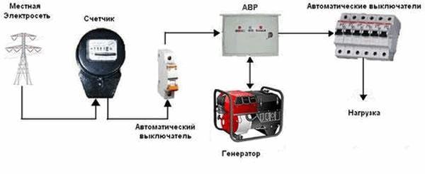 Подключение генератора для питания частного дома