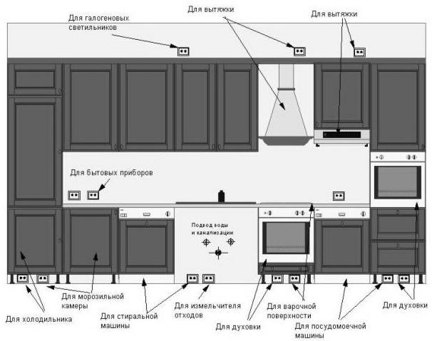 Правила размещения розеток на кухне