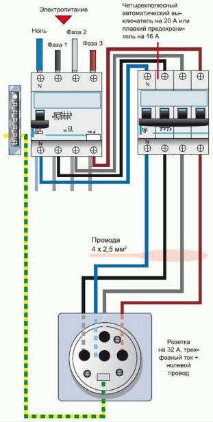 Схема подключения розетки 3Р+N+PE