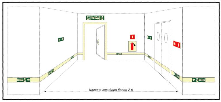 нормы ширины коридора в квартире по пожарным нормам доктор, консультационно-диагностический центр
